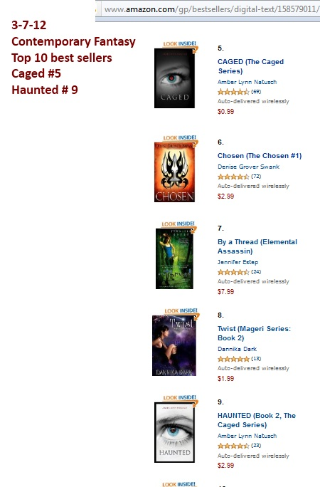 Caged and Haunted ranked in the Top 10 Contemporary Fantasy Top Sellers!